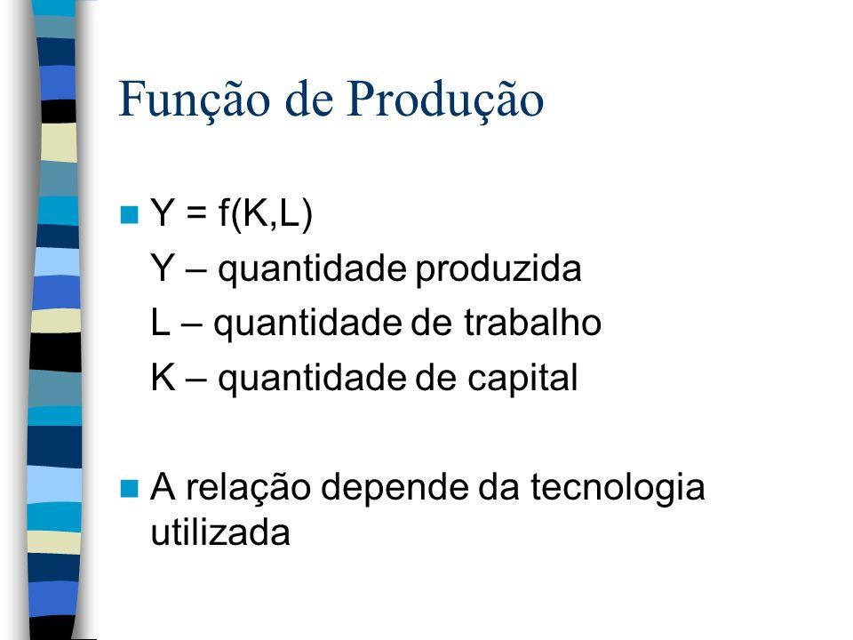 Função de Produção Y = f(K,L) Y – quantidade produzida L – quantidade de trabalho K – quantidade de capital A relação depende da tecnologia utilizada