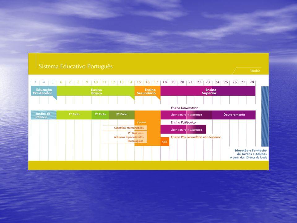 LBSE De acordo com a LBSE (1986) o Sistema Educativo Português passou a estruturar-se segundo três níveis: De acordo com a LBSE (1986) o Sistema Educativo Português passou a estruturar-se segundo três níveis: O Ensino Básico universal e obrigatório com nove anos de escolaridade, desenvolvido em três ciclos (1º, 2º e 3º ciclos) O Ensino Básico universal e obrigatório com nove anos de escolaridade, desenvolvido em três ciclos (1º, 2º e 3º ciclos) O Ensino Secundário, com a duração de três anos; O Ensino Secundário, com a duração de três anos; O Ensino Superior, englobando dois subsistemas: O Ensino Superior Politécnico e o Ensino Superior Universitário.
