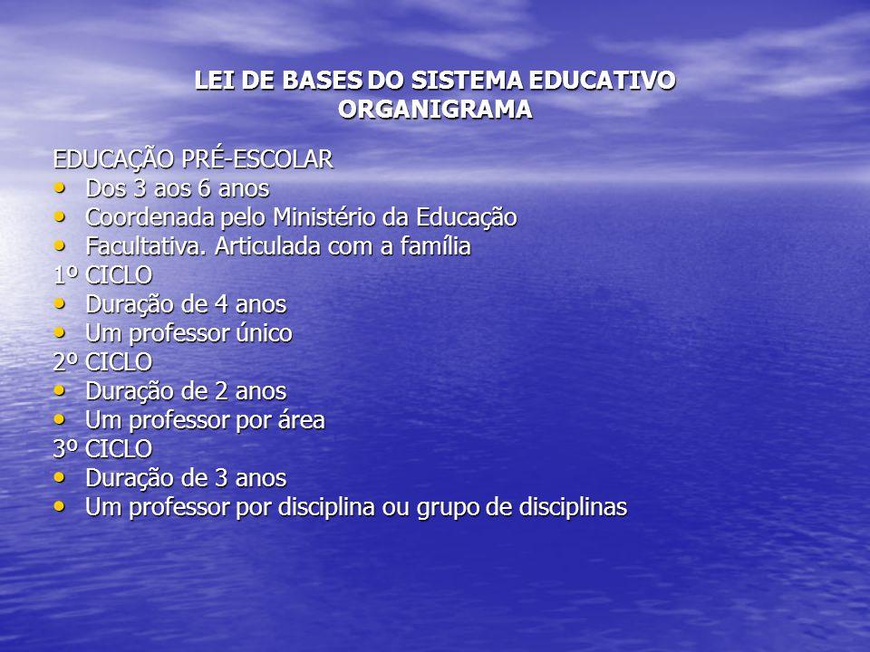 LEI DE BASES DO SISTEMA EDUCATIVO ORGANIGRAMA EDUCAÇÃO PRÉ-ESCOLAR Dos 3 aos 6 anos Dos 3 aos 6 anos Coordenada pelo Ministério da Educação Coordenada