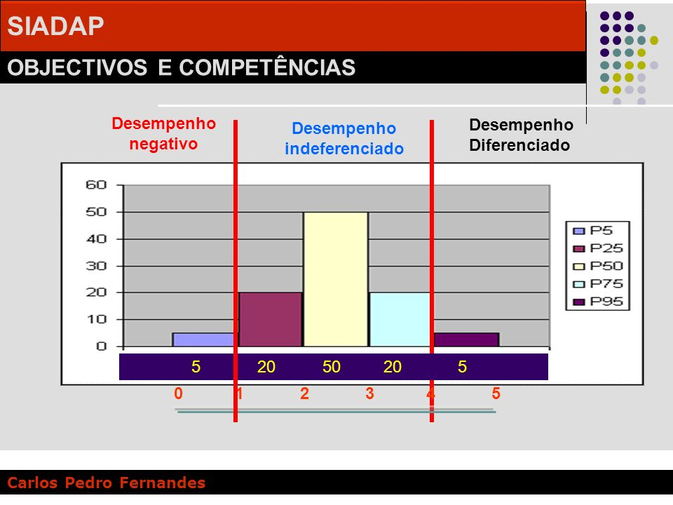 SIADAP OBJECTIVOS E COMPETÊNCIAS Carlos Pedro Fernandes Desempenho indeferenciado 5 20 50 20 5 0 1 2 3 4 5 Desempenho negativo Desempenho indeferencia