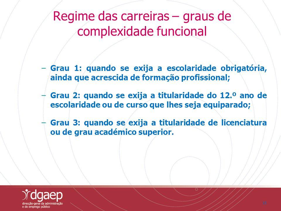 15 Regime das carreiras – graus de complexidade funcional –Grau 1: quando se exija a escolaridade obrigatória, ainda que acrescida de formação profiss