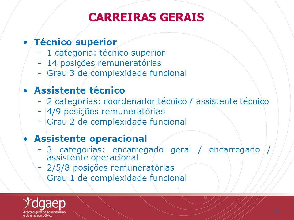 20 Técnico superior -1 categoria: técnico superior -14 posições remuneratórias -Grau 3 de complexidade funcional Assistente técnico -2 categorias: coo
