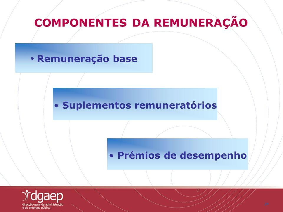 24 COMPONENTES DA REMUNERAÇÃO Remuneração base Suplementos remuneratórios Prémios de desempenho