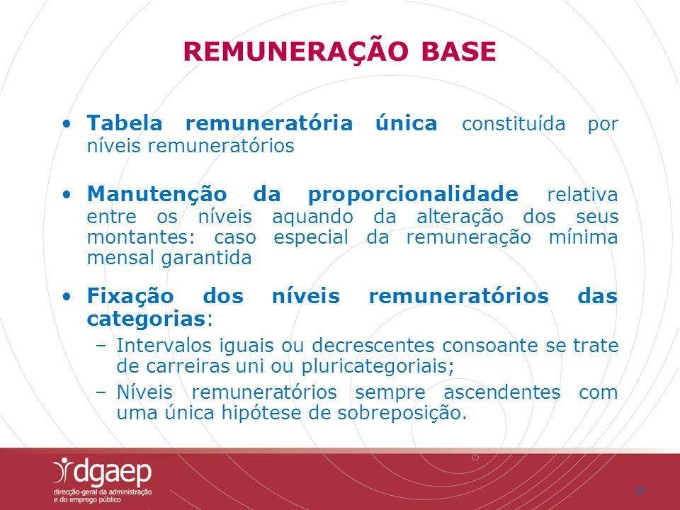 25 REMUNERAÇÃO BASE Tabela remuneratória única constituída por níveis remuneratórios Manutenção da proporcionalidade relativa entre os níveis aquando