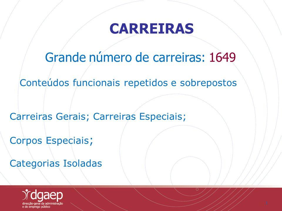 3 CARREIRAS Grande número de carreiras: 1649 Conteúdos funcionais repetidos e sobrepostos Carreiras Gerais; Carreiras Especiais; Corpos Especiais ; Ca