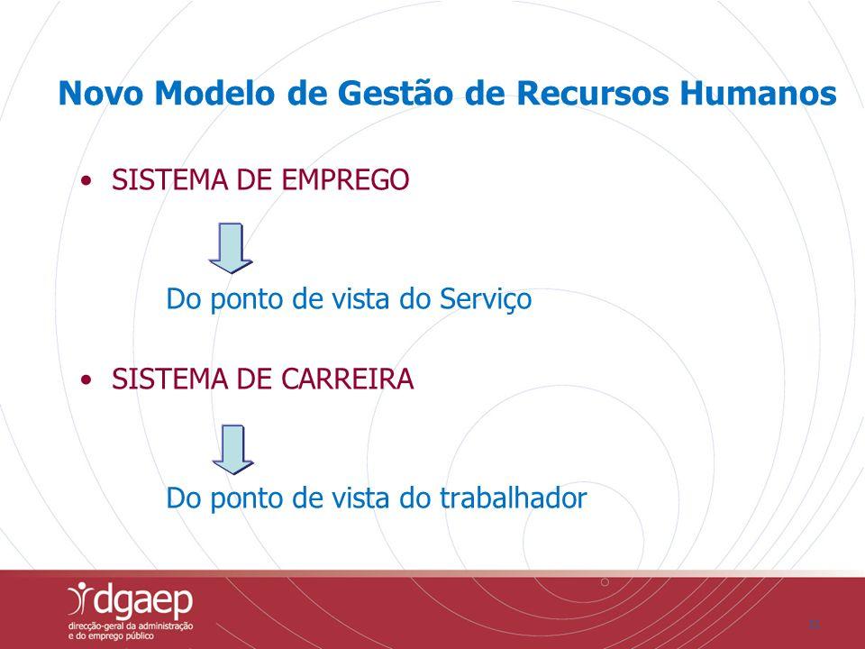 31 Novo Modelo de Gestão de Recursos Humanos SISTEMA DE EMPREGO Do ponto de vista do Serviço SISTEMA DE CARREIRA Do ponto de vista do trabalhador