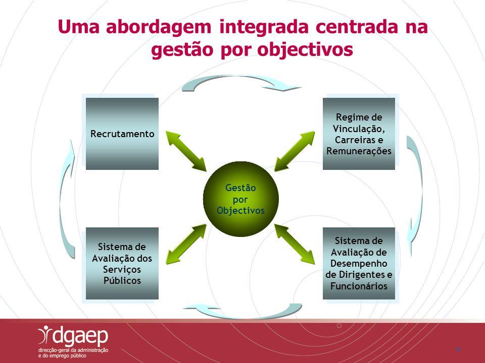 66 Uma abordagem integrada centrada na gestão por objectivos Recrutamento Sistema de Avaliação dos Serviços Públicos Regime de Vinculação, Carreiras e