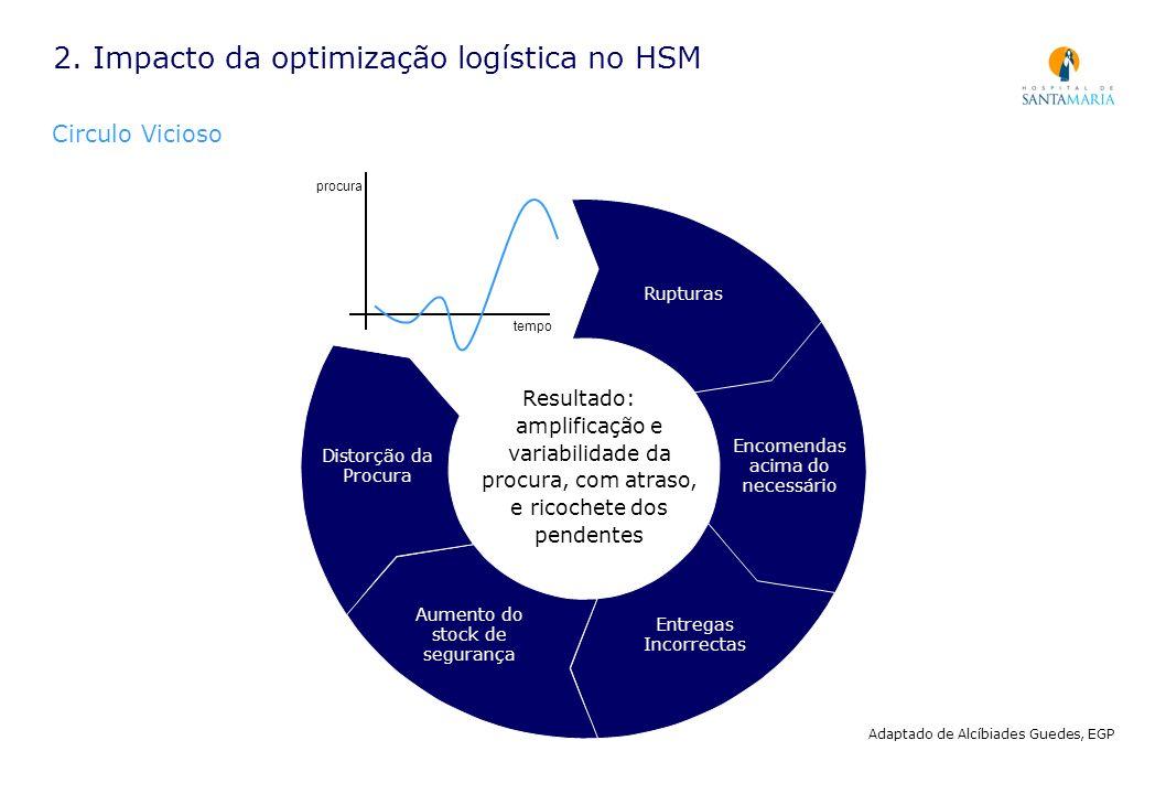2. Impacto da optimização logística no HSM Circulo Vicioso...Rupturas Distorção da Procura Encomendas acima do necessário Aumento do stock de seguranç