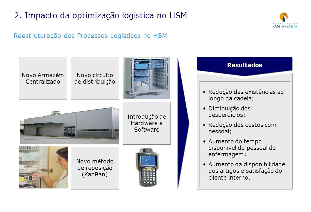 2. Impacto da optimização logística no HSM Reestruturação dos Processos Logísticos no HSM Novo Armazém Centralizado Novo circuito de distribuição Novo