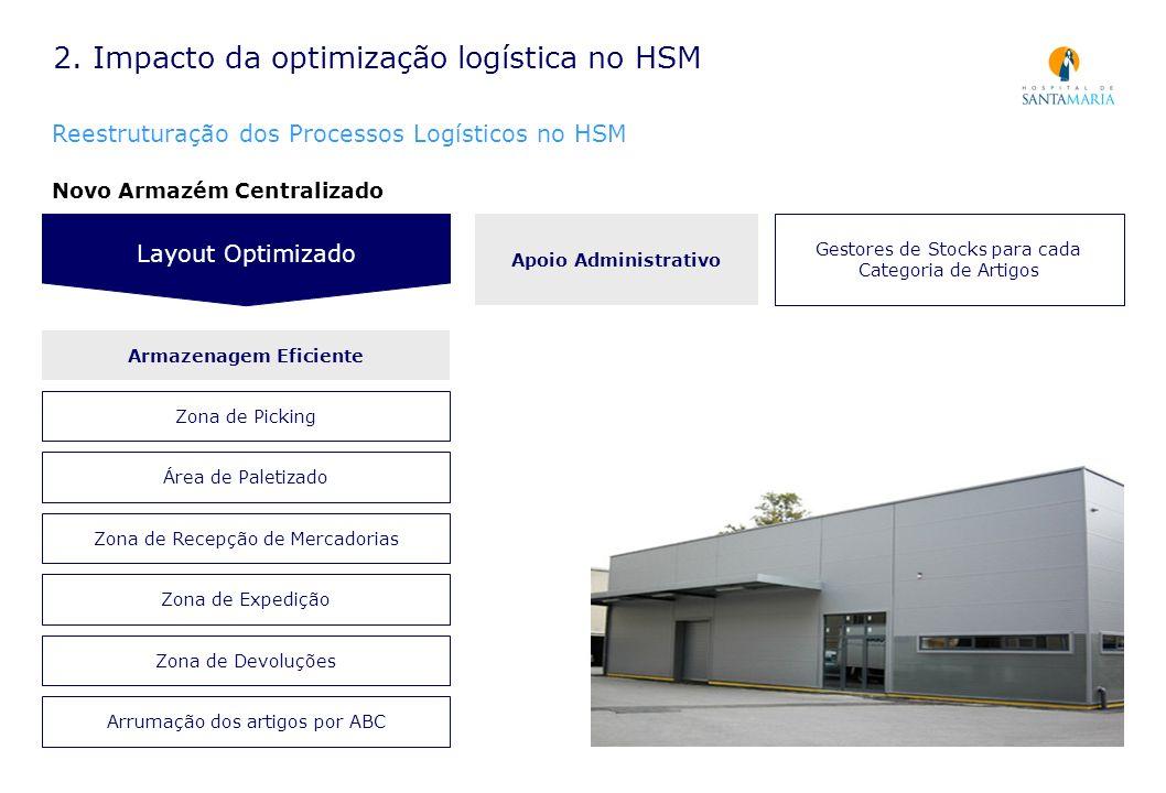 2. Impacto da optimização logística no HSM Reestruturação dos Processos Logísticos no HSM Novo Armazém Centralizado Layout Optimizado Apoio Administra
