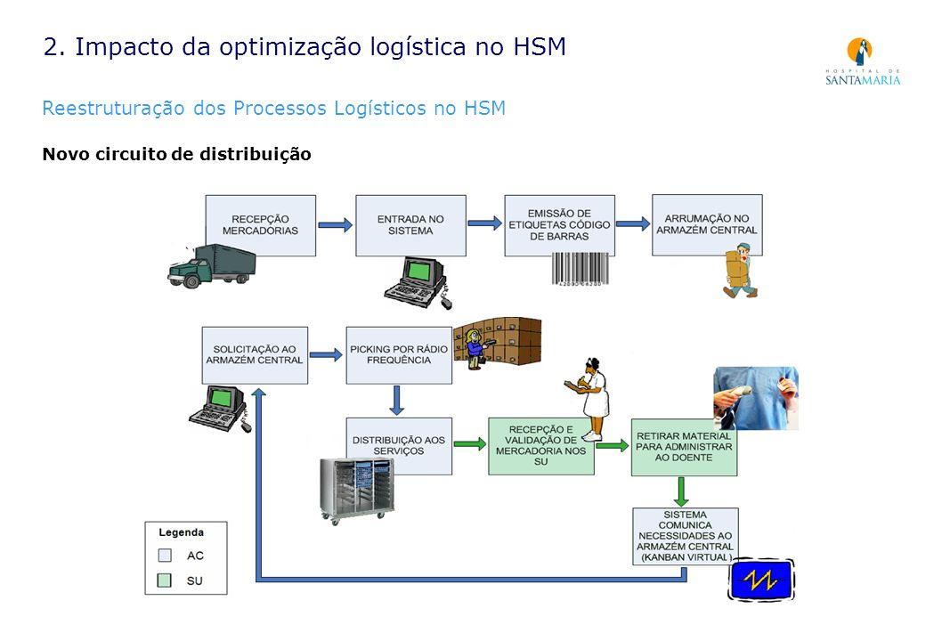 2. Impacto da optimização logística no HSM Reestruturação dos Processos Logísticos no HSM Novo circuito de distribuição