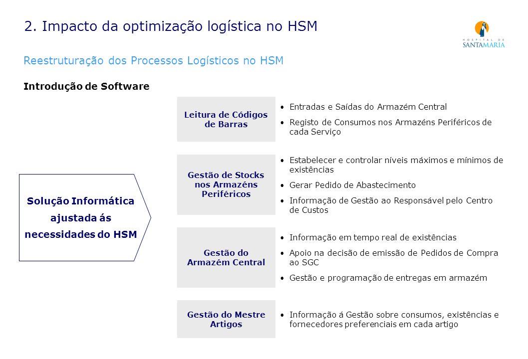 2. Impacto da optimização logística no HSM Reestruturação dos Processos Logísticos no HSM Introdução de Software Solução Informática ajustada ás neces