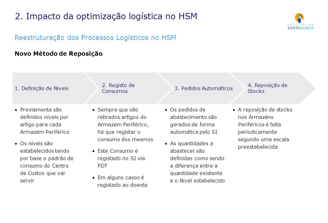4. Reposição de Stocks 3. Pedidos Automáticos 2. Impacto da optimização logística no HSM Reestruturação dos Processos Logísticos no HSM Novo Método de