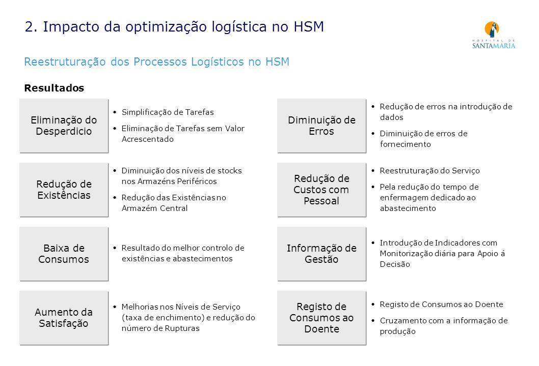 2. Impacto da optimização logística no HSM Reestruturação dos Processos Logísticos no HSM Resultados Eliminação do Desperdicio Simplificação de Tarefa