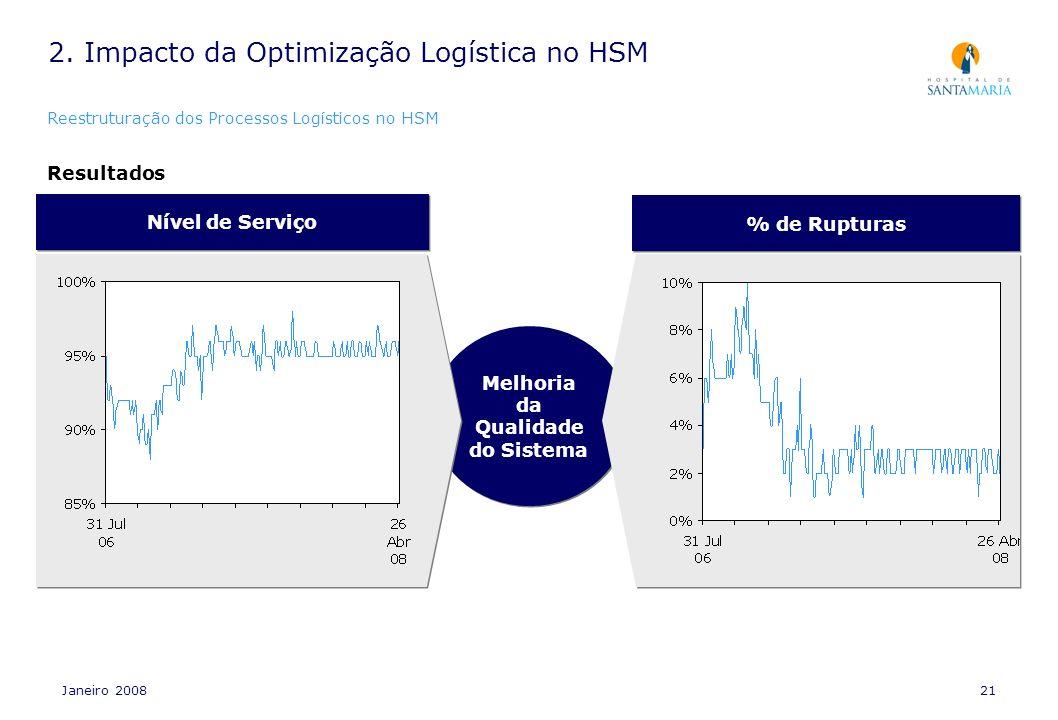 Janeiro 200821 Melhoria da Qualidade do Sistema Nível de Serviço % de Rupturas Resultados 2. Impacto da Optimização Logística no HSM Reestruturação do