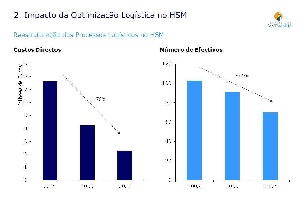 Custos Directos 2. Impacto da Optimização Logística no HSM Reestruturação dos Processos Logísticos no HSM -70% Número de Efectivos -32%
