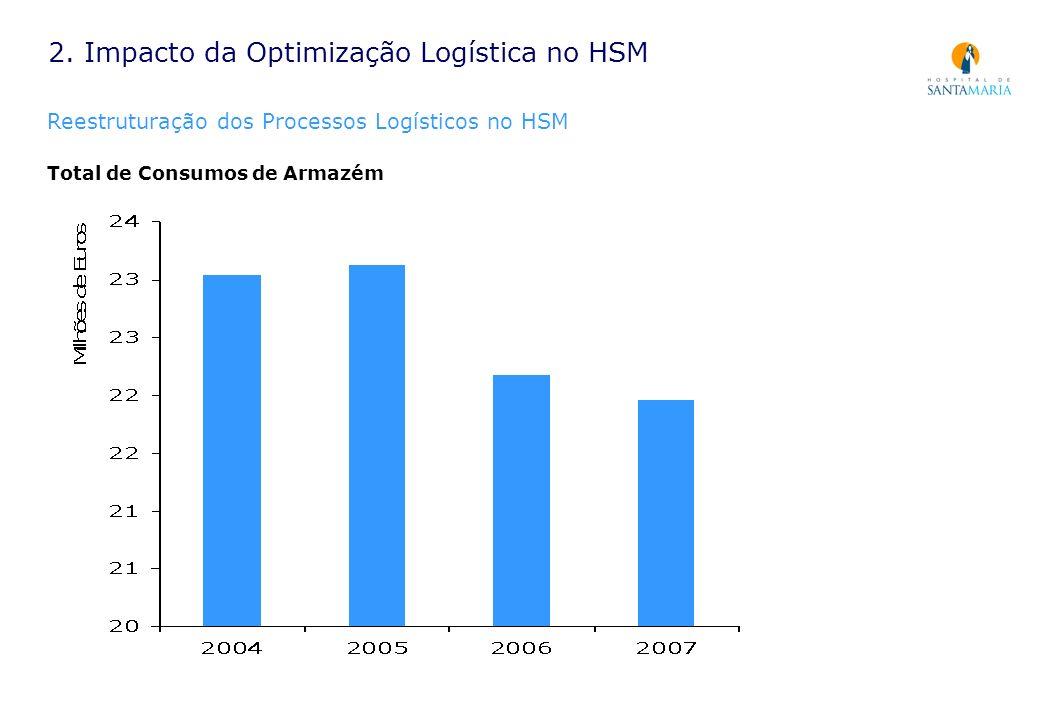 Total de Consumos de Armazém 2. Impacto da Optimização Logística no HSM Reestruturação dos Processos Logísticos no HSM