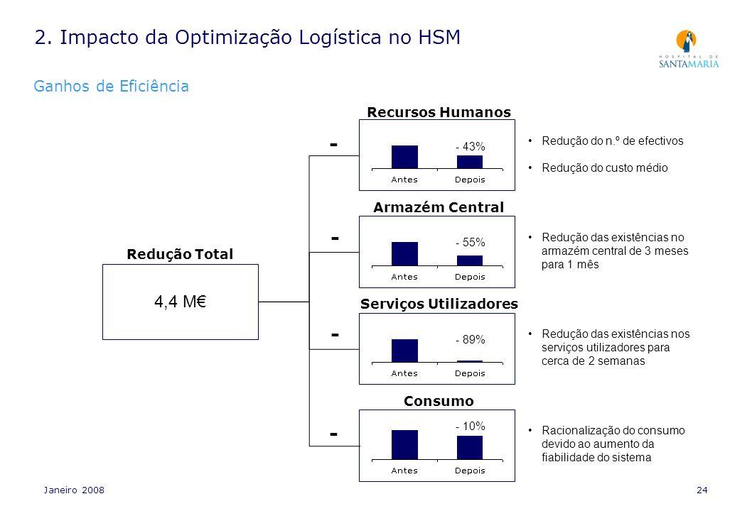 Janeiro 200824 Recursos Humanos - 43% Armazém Central - 55% Serviços Utilizadores - 89% Consumo - 10% - - - - Redução Total 4,4 M Redução do n.º de ef