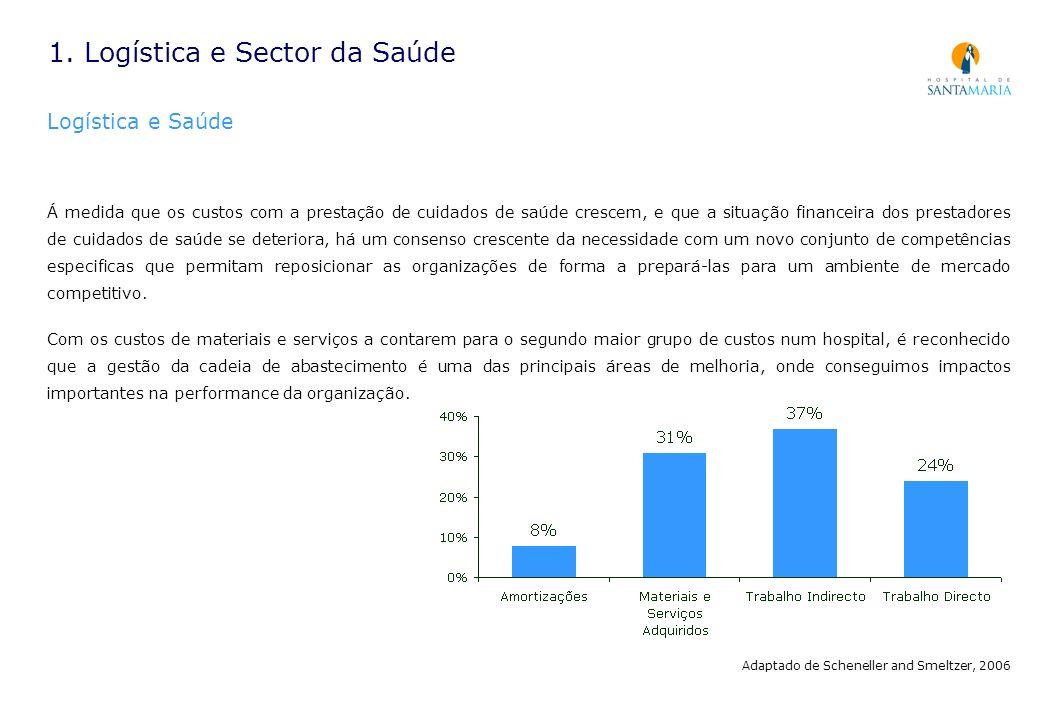 1. Logística e Sector da Saúde Logística e Saúde Á medida que os custos com a prestação de cuidados de saúde crescem, e que a situação financeira dos