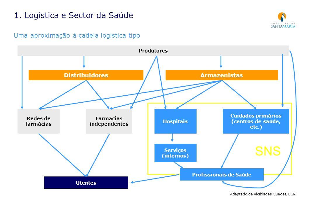 1. Logística e Sector da Saúde Uma aproximação á cadeia logística tipo Produtores DistribuidoresArmazenistas Redes de farmácias Farmácias independente