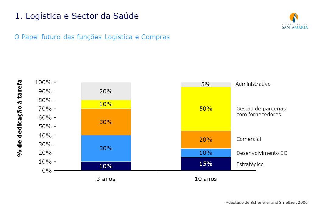 1. Logística e Sector da Saúde O Papel futuro das funções Logística e Compras % de dedicação á tarefa Administrativo Gestão de parcerias com fornecedo