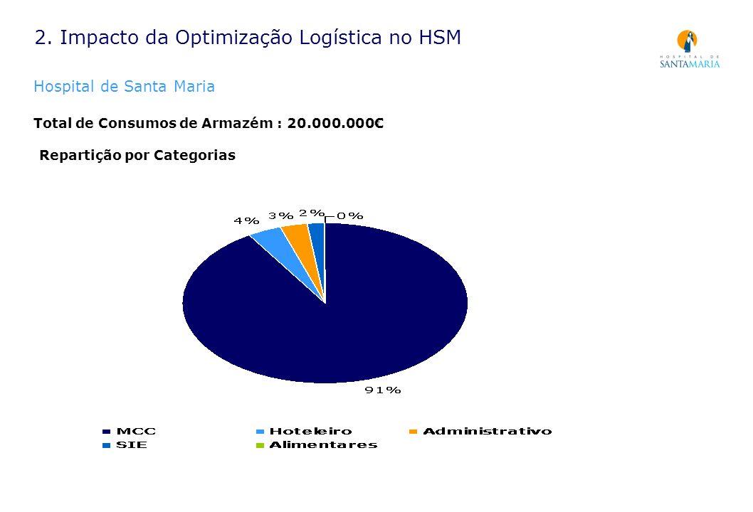 Total de Consumos de Armazém : 20.000.000 2. Impacto da Optimização Logística no HSM Hospital de Santa Maria Repartição por Categorias