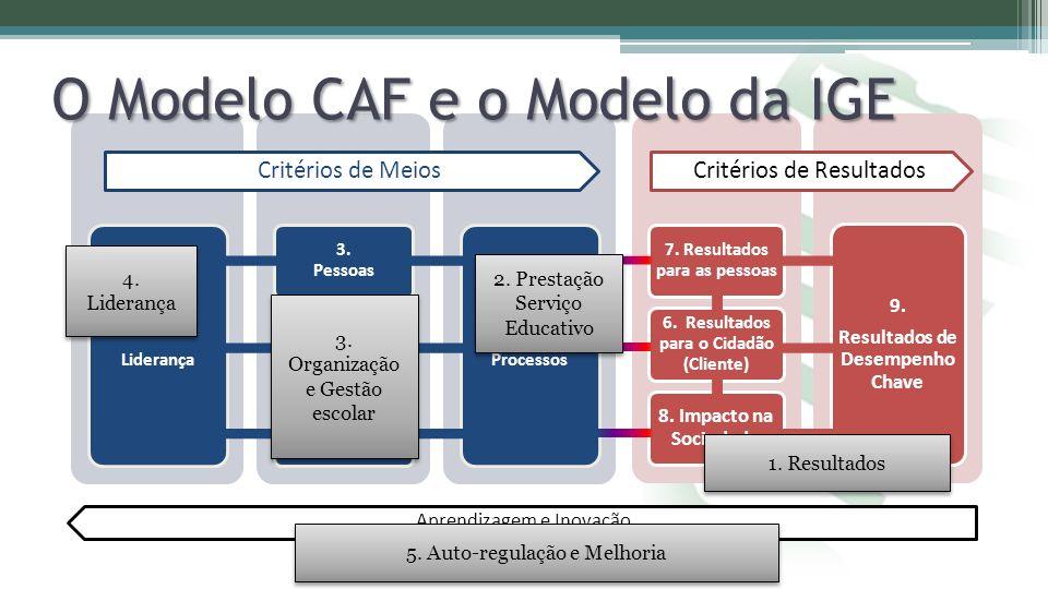 O Modelo CAF e o Modelo da IGE 4. Liderança 1. Resultados 2. Prestação Serviço Educativo 3. Organização e Gestão escolar 5. Auto-regulação e Melhoria