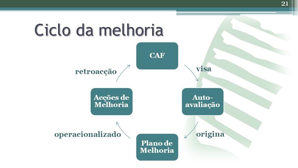 Ciclo da melhoria 21 CAF Auto- avaliação Plano de Melhoria Acções de Melhoria visa origina operacionalizado retroacção