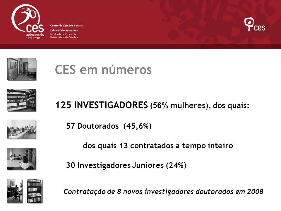 Julho 2007 CES em números 125 INVESTIGADORES ( 56% mulheres), dos quais: 57 Doutorados (45,6%) dos quais 13 contratados a tempo inteiro 30 Investigado