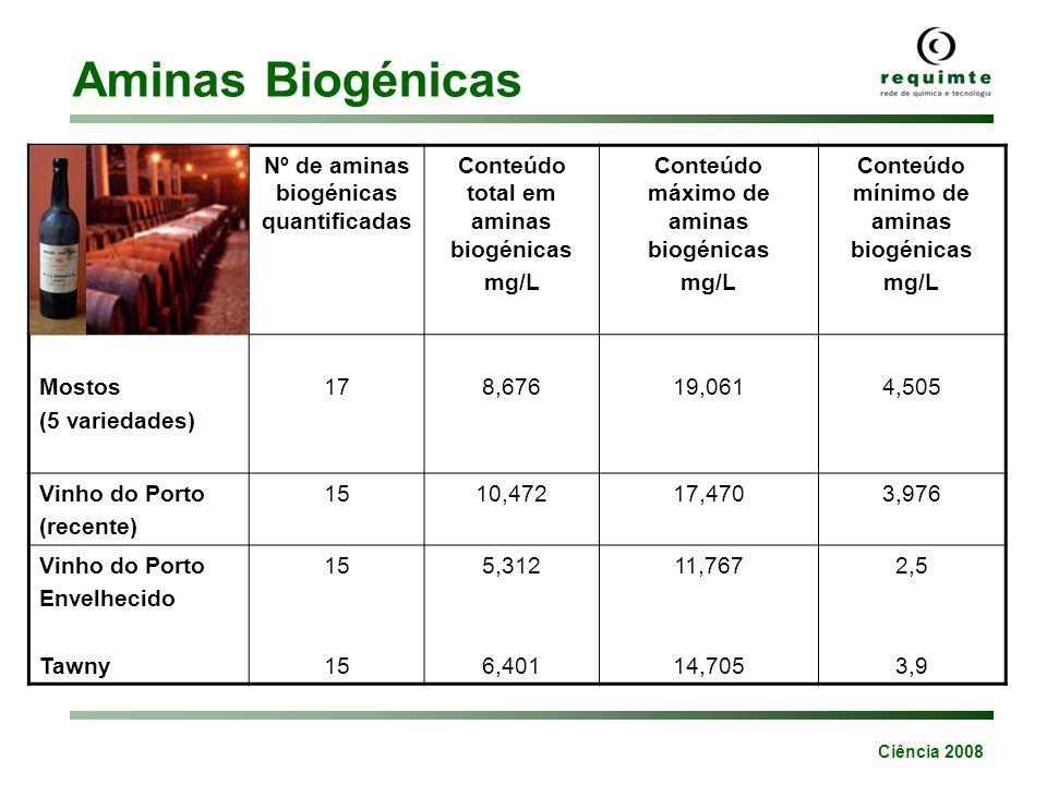 Ciência 2008 Aminas Heterocíclicas Carne Peixe 2-Aminopiridinas Compostos apolares 200 a 300ºC 2-Aminoimidazóis Compostos polares 150 a 200ºC AαCAαC Agência Internacional de Pesquisa do Cancro