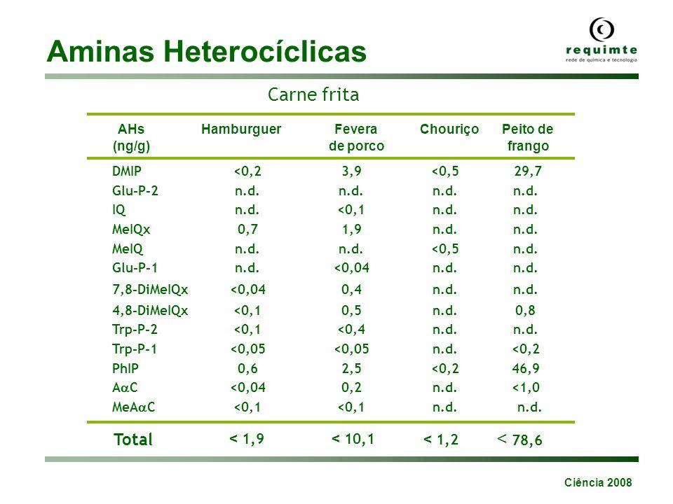 Aminas Heterocíclicas IQ MeIQ IQx PhIP 7,8-DiMeIQx Sistemas modelo 10 min 180ºC AHs Creatina / creatinina Monossacarídeos Dietilenoglicol - SELECCIONAR métodos culinários para minimizar a formação de aminas heterocíclicas; - REDUZIR a temperatura de preparação dos alimentos; - OPTIMIZAR o tempo nas preparações culinárias/industriais.