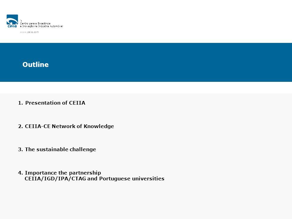 Centro para a Excelência e Inovação na Indústria Automóvel www.ceiia.com 1. Presentation of CEIIA 2. CEIIA-CE Network of Knowledge 3. The sustainable