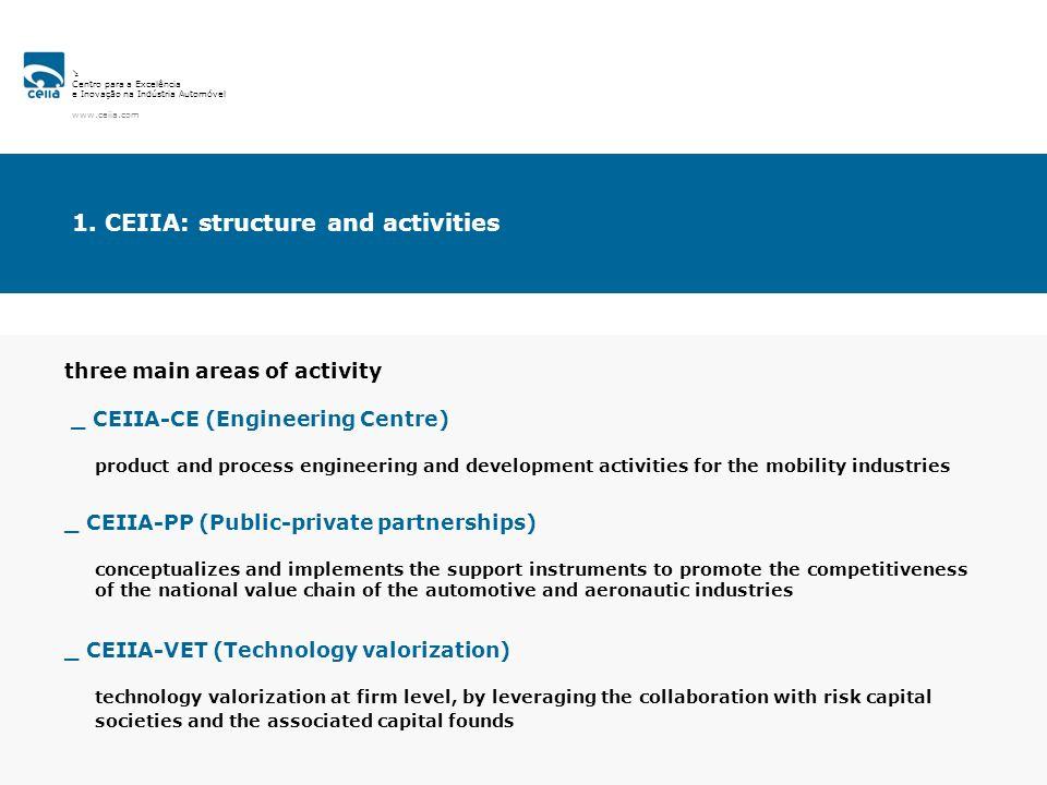 Centro para a Excelência e Inovação na Indústria Automóvel www.ceiia.com 1. CEIIA: structure and activities three main areas of activity _ CEIIA-CE (E