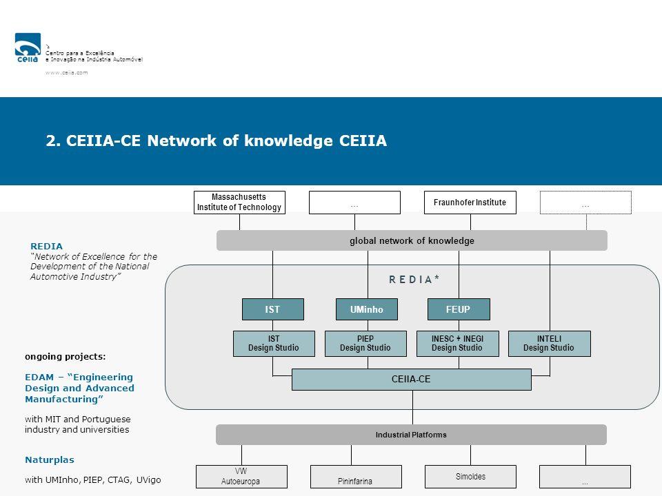 Centro para a Excelência e Inovação na Indústria Automóvel www.ceiia.com 2. CEIIA-CE Network of knowledge CEIIA REDIA Network of Excellence for the De