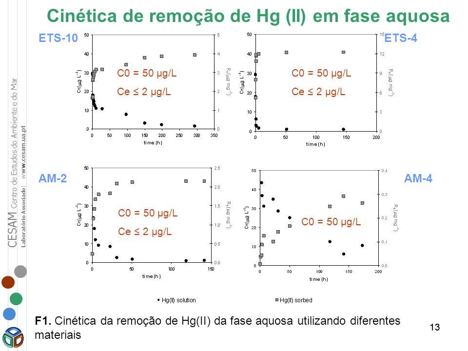 13 Cinética de remoção de Hg (II) em fase aquosa ETS-10ETS-4 AM-2AM-4 C0 = 50 μg/L Ce 2 μg/L C0 = 50 μg/L Ce 2 μg/L C0 = 50 μg/L Ce 2 μg/L C0 = 50 μg/
