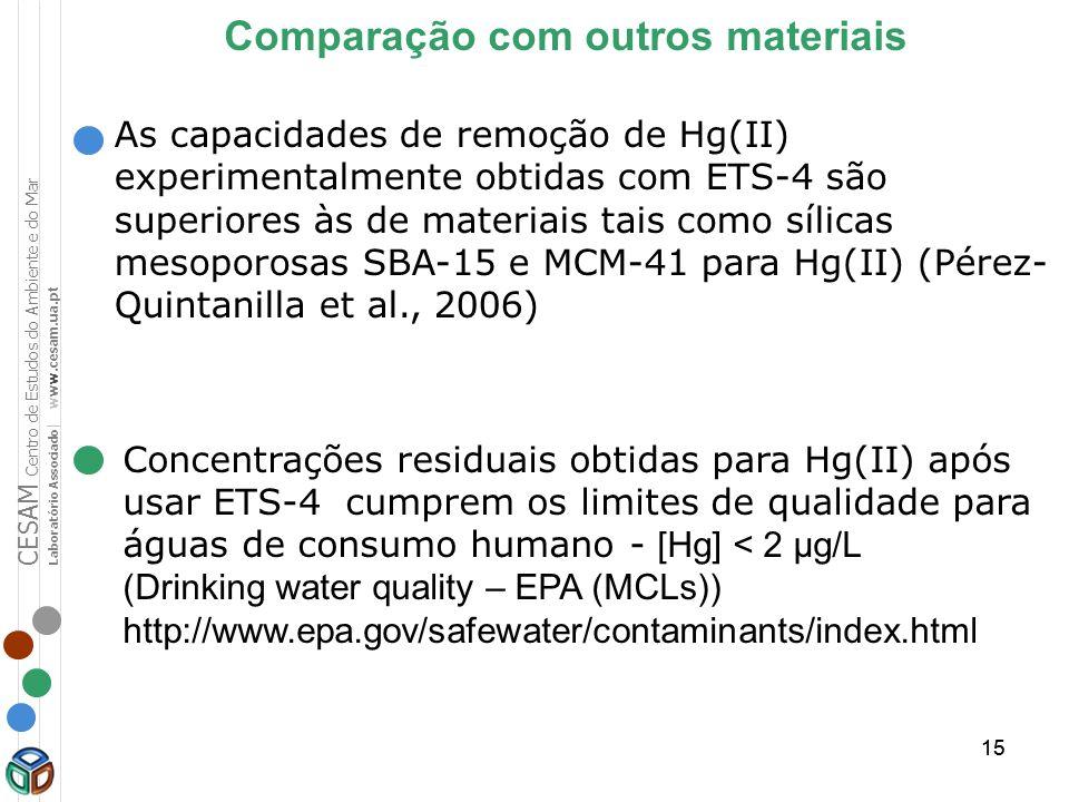 15 As capacidades de remoção de Hg(II) experimentalmente obtidas com ETS-4 são superiores às de materiais tais como sílicas mesoporosas SBA-15 e MCM-4