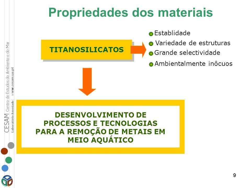99 Propriedades dos materiais TITANOSILICATOS DESENVOLVIMENTO DE PROCESSOS E TECNOLOGIAS PARA A REMOÇÃO DE METAIS EM MEIO AQUÁTICO Establidade Varieda
