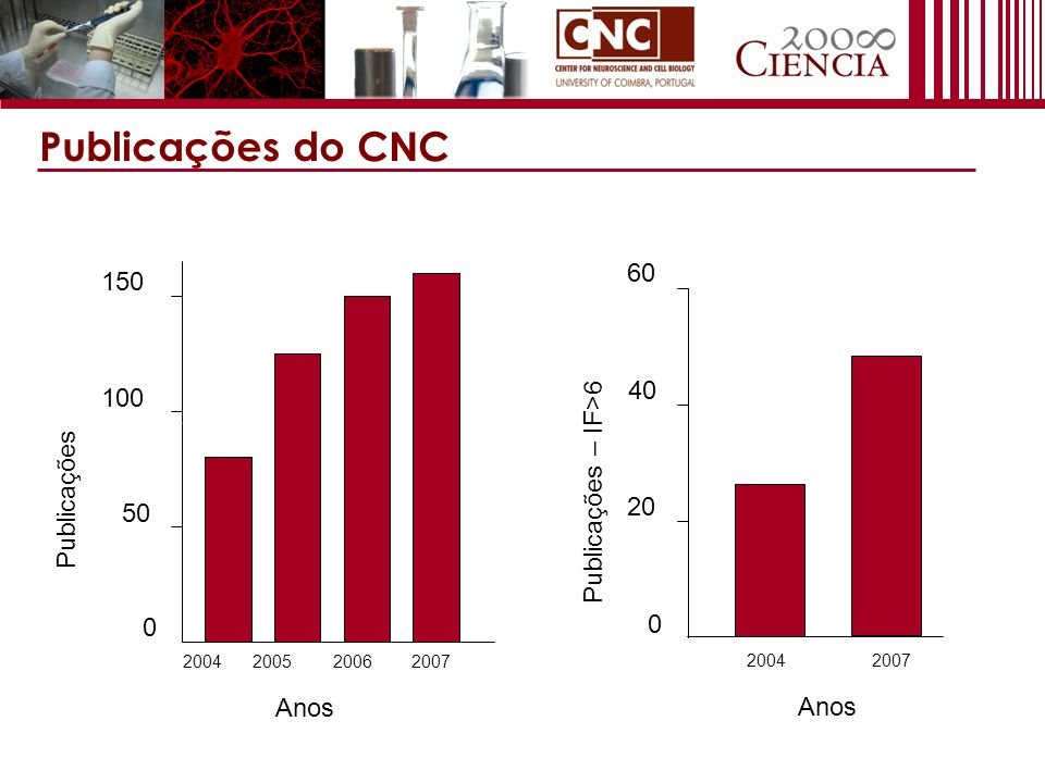 Publicações do CNC 50 100 150 0 2004200520062007 Anos Publicações 0 20 40 60 20042007 Publicações – IF>6 Anos