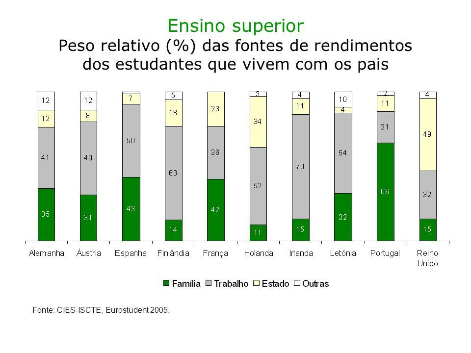 Ensino superior Peso relativo (%) das fontes de rendimentos dos estudantes que vivem com os pais Fonte: CIES-ISCTE, Eurostudent 2005.