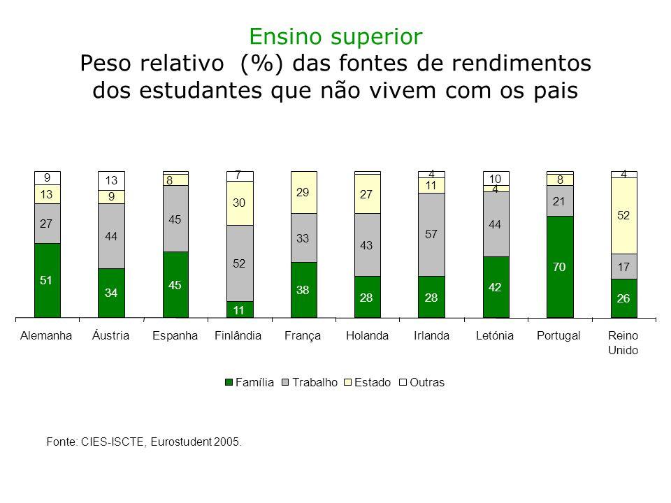 Ensino superior Peso relativo (%) das fontes de rendimentos dos estudantes que não vivem com os pais Fonte: CIES-ISCTE, Eurostudent 2005.