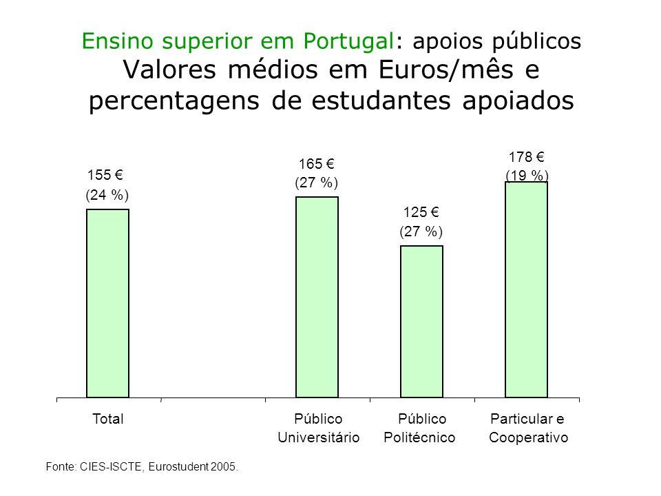 Ensino superior em Portugal: apoios públicos Valores médios em Euros/mês e percentagens de estudantes apoiados Fonte: CIES-ISCTE, Eurostudent 2005.