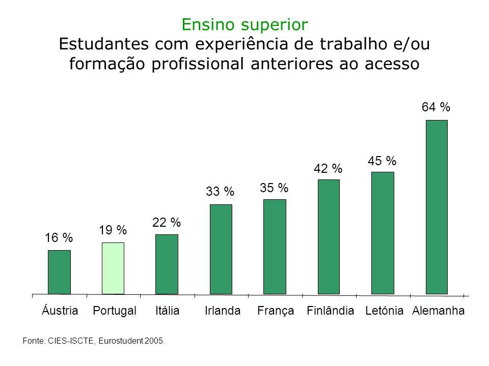 Ensino superior Estudantes com experiência de trabalho e/ou formação profissional anteriores ao acesso 16 % 19 % 22 % 33 % 35 % 42 % 45 % 64 % ÁustriaPortugalItáliaIrlandaFrançaFinlândiaLetóniaAlemanha Fonte: CIES-ISCTE, Eurostudent 2005.