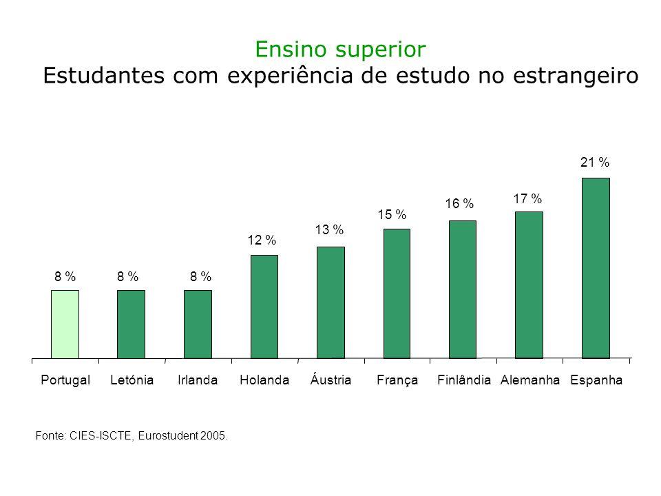 Ensino superior Estudantes com experiência de estudo no estrangeiro 8 % 12 % 13 % 15 % 16 % 17 % 21 % PortugalLetóniaIrlandaHolandaÁustriaFrançaFinlândiaAlemanhaEspanha Fonte: CIES-ISCTE, Eurostudent 2005.