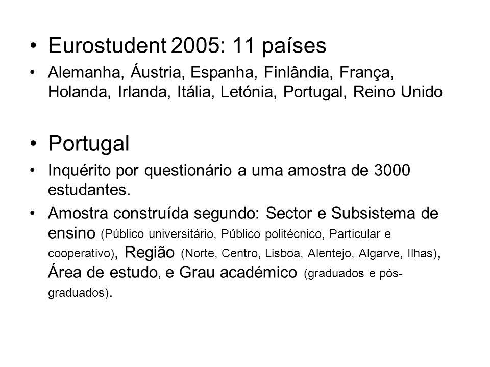 Eurostudent 2005: 11 países Alemanha, Áustria, Espanha, Finlândia, França, Holanda, Irlanda, Itália, Letónia, Portugal, Reino Unido Portugal Inquérito por questionário a uma amostra de 3000 estudantes.