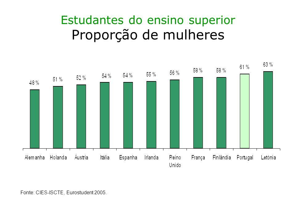 Estudantes do ensino superior Proporção de mulheres Fonte: CIES-ISCTE, Eurostudent 2005.