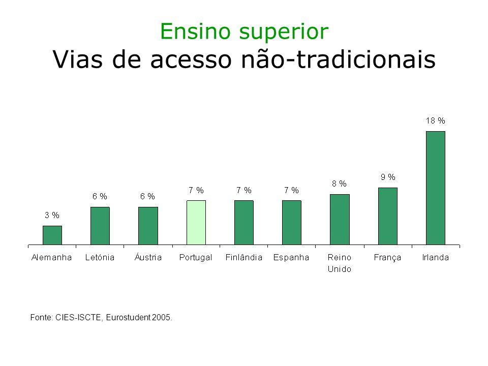 Ensino superior Vias de acesso não-tradicionais Fonte: CIES-ISCTE, Eurostudent 2005.