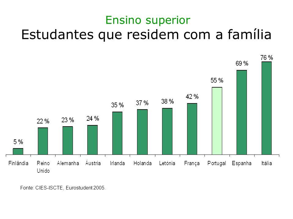 Ensino superior Estudantes que residem com a família Fonte: CIES-ISCTE, Eurostudent 2005.