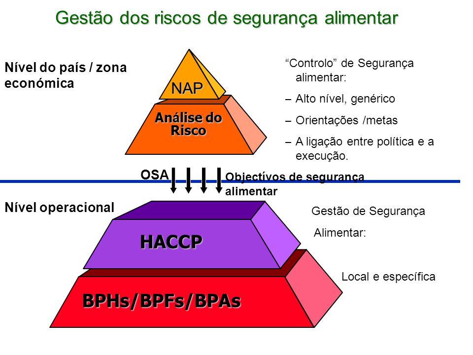 Gestão dos riscos de segurança alimentar BPHs/BPFs/BPAs HACCP An á lise do Risco Controlo de Segurança alimentar: – Alto nível, genérico – Orientações /metas – A ligação entre política e a execução.