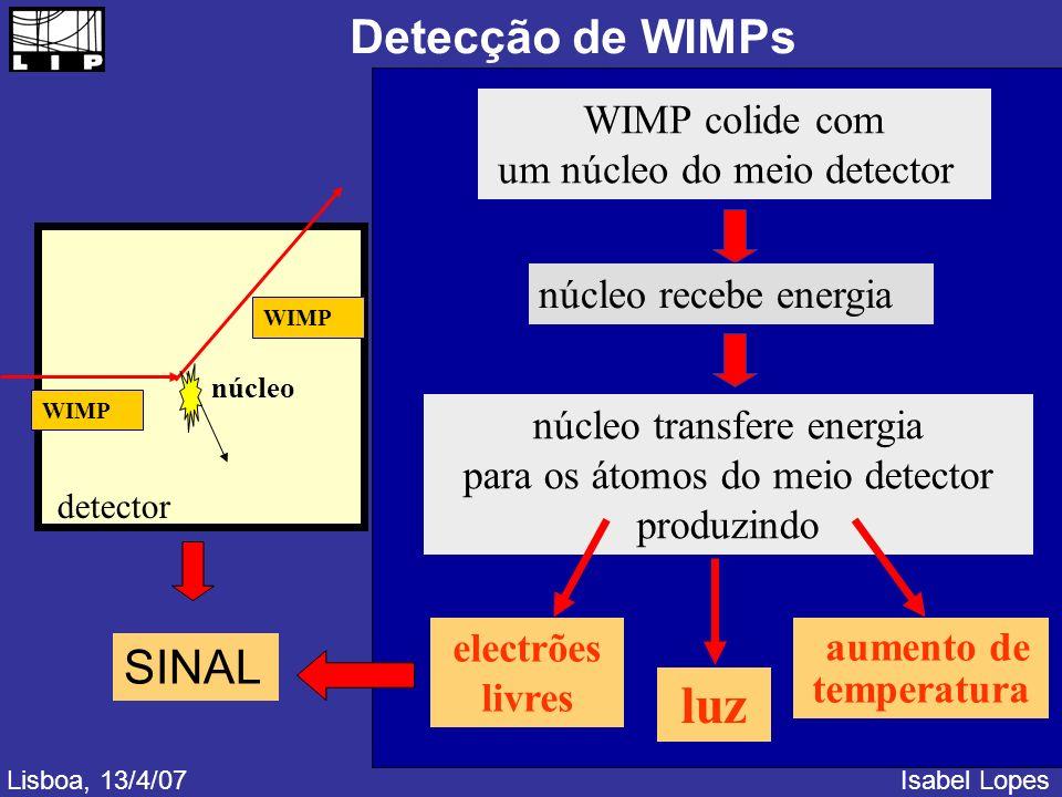 Detecção de WIMPs WIMP núcleo detector WIMP colide com um núcleo do meio detector núcleo recebe energia núcleo transfere energia para os átomos do meio detector produzindo luz electrões livres aumento de temperatura Lisboa, 13/4/07Isabel Lopes SINAL