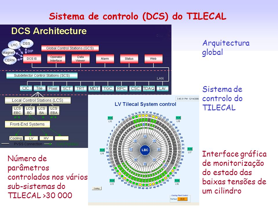 Sistema de controlo (DCS) do TILECAL Arquitectura global Sistema de controlo do TILECAL Interface gráfica de monitorização do estado das baixas tensõe